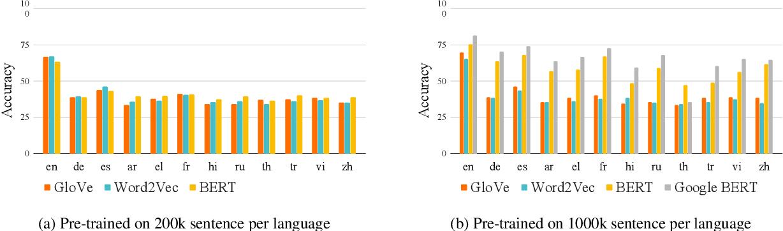 Figure 3 for What makes multilingual BERT multilingual?