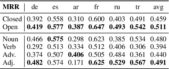 Figure 2 for What makes multilingual BERT multilingual?