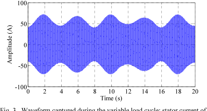 Fig. 3. Waveform captured during the variable load cycle: stator current of