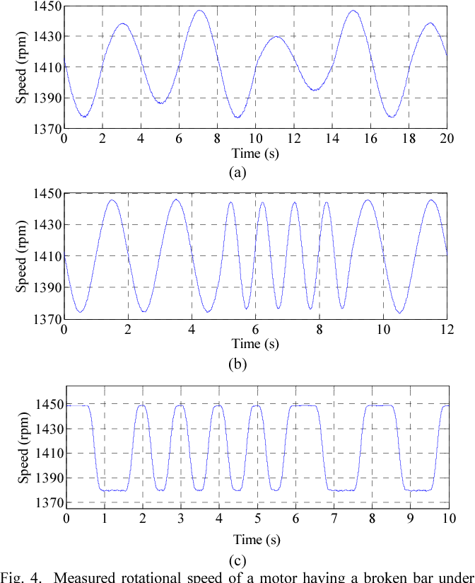 Fig. 4. Measured rotational speed of a motor having a broken bar under the three variable load cycles tested, (a) slow sinusoidal, (b) fast sinusoidal and (c) pulsating.