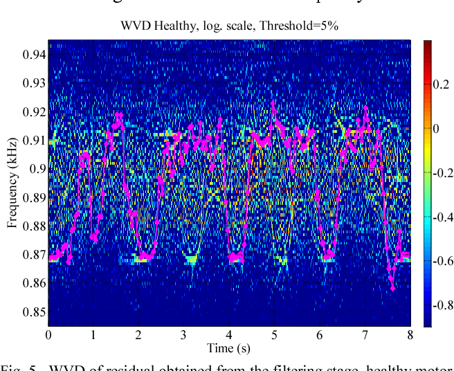Fig. 5. WVD of residual obtained from the filtering stage, healthy motor under pulsating load. The estimated instantaneous frequency (downsampled) that partially tracks the Principal Slot Harmonic is represented by rose diamonds.