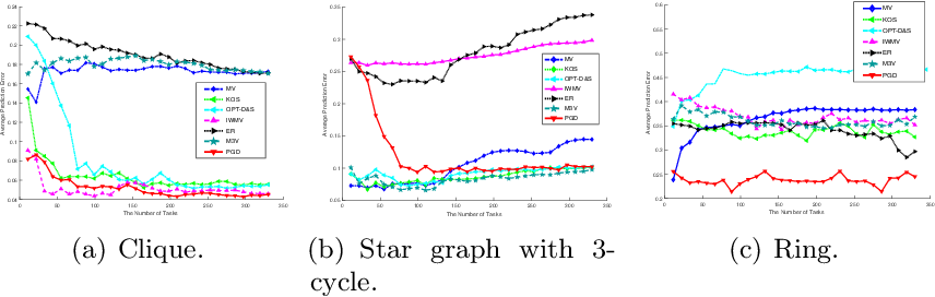 Figure 1 for Gradient Descent for Sparse Rank-One Matrix Completion for Crowd-Sourced Aggregation of Sparsely Interacting Workers