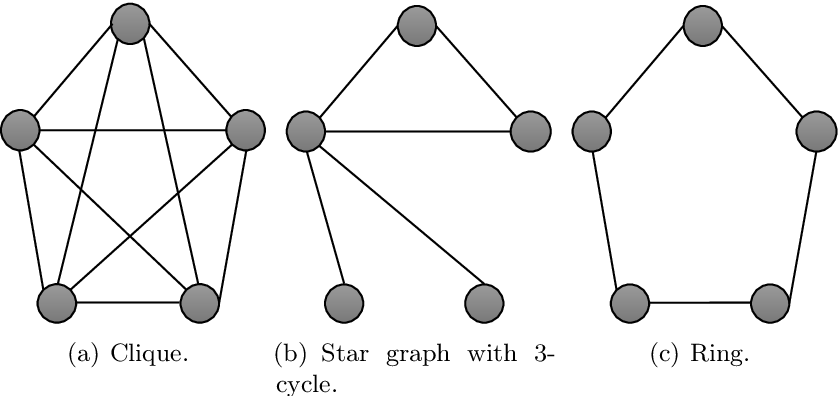 Figure 3 for Gradient Descent for Sparse Rank-One Matrix Completion for Crowd-Sourced Aggregation of Sparsely Interacting Workers