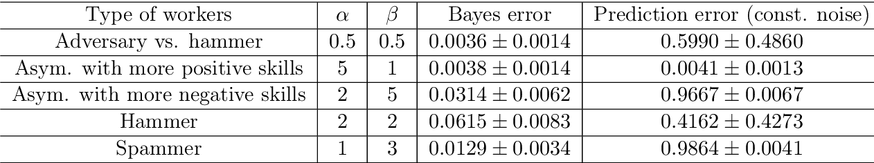 Figure 2 for Gradient Descent for Sparse Rank-One Matrix Completion for Crowd-Sourced Aggregation of Sparsely Interacting Workers