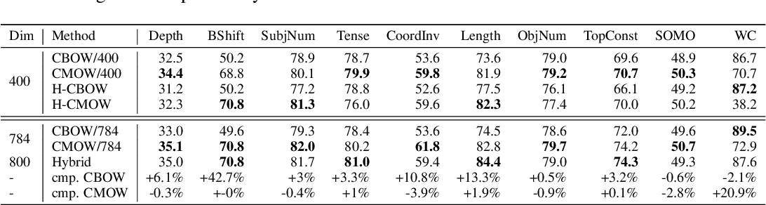 Figure 2 for CBOW Is Not All You Need: Combining CBOW with the Compositional Matrix Space Model