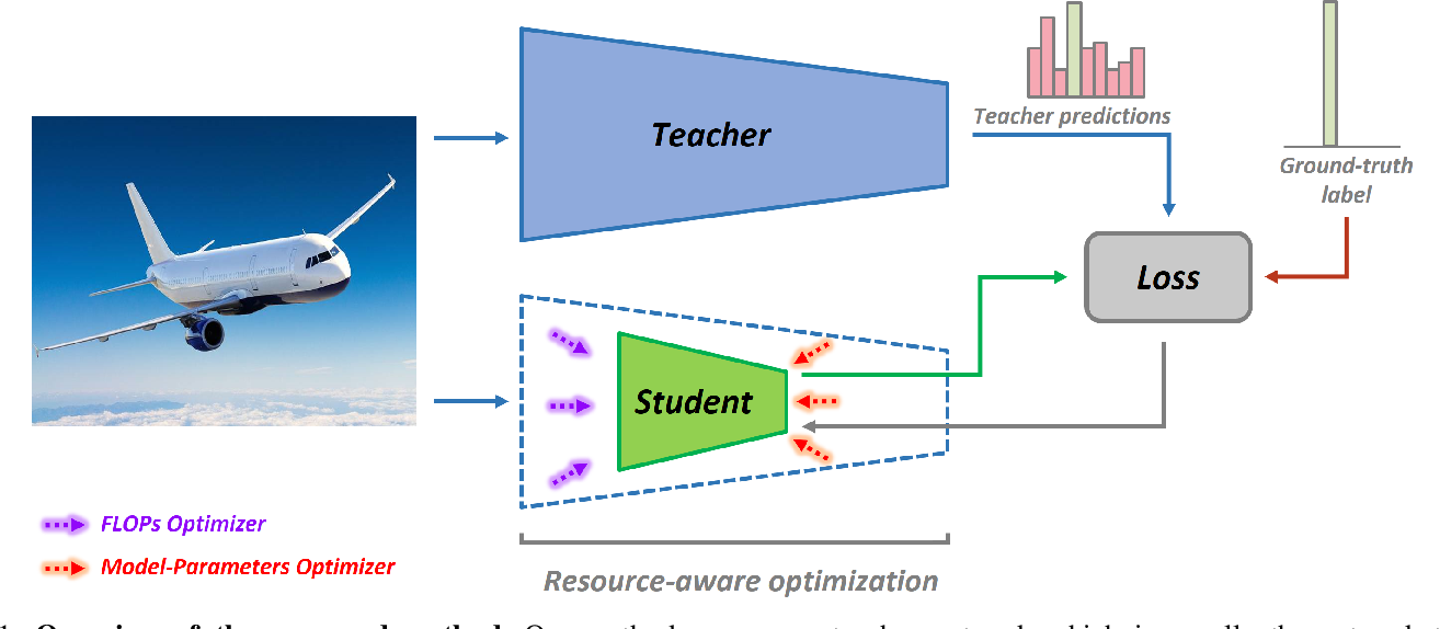 Figure 1 for Compact CNN Structure Learning by Knowledge Distillation