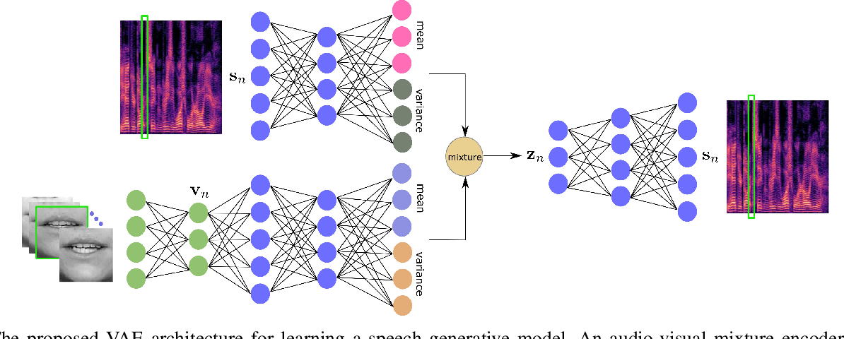 Figure 1 for Mixture of Inference Networks for VAE-based Audio-visual Speech Enhancement