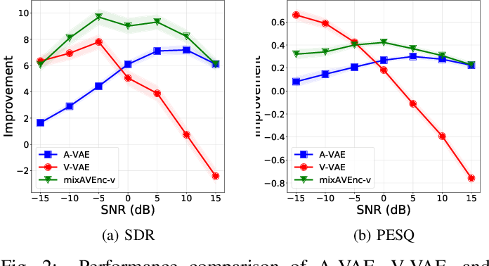Figure 2 for Mixture of Inference Networks for VAE-based Audio-visual Speech Enhancement