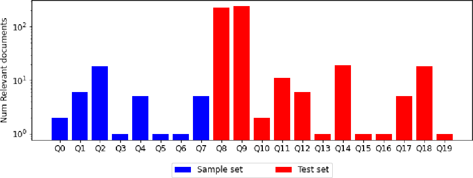 Figure 2 for Document Collection Visual Question Answering