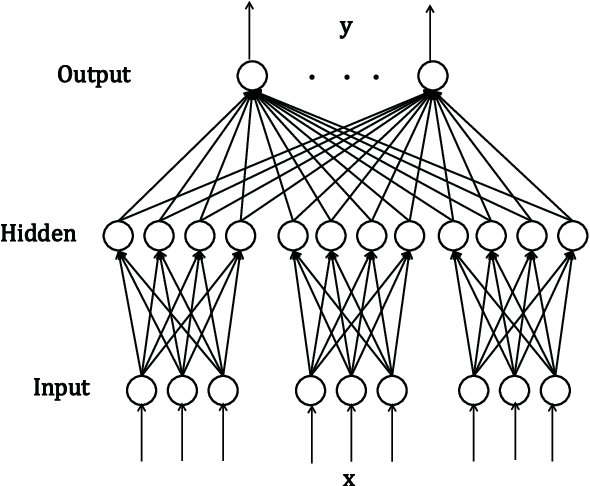 Figure 1 for Extreme Learning Machine with Local Connections