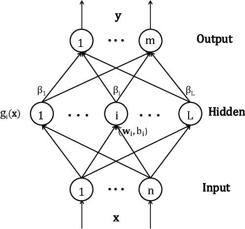 Figure 2 for Extreme Learning Machine with Local Connections
