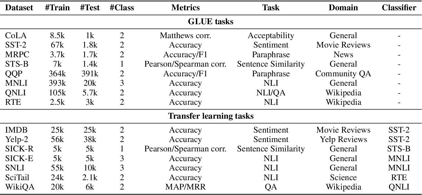 Figure 2 for Worst-Case-Aware Curriculum Learning for Zero and Few Shot Transfer