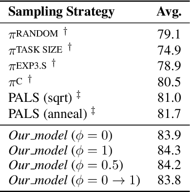Figure 3 for Worst-Case-Aware Curriculum Learning for Zero and Few Shot Transfer