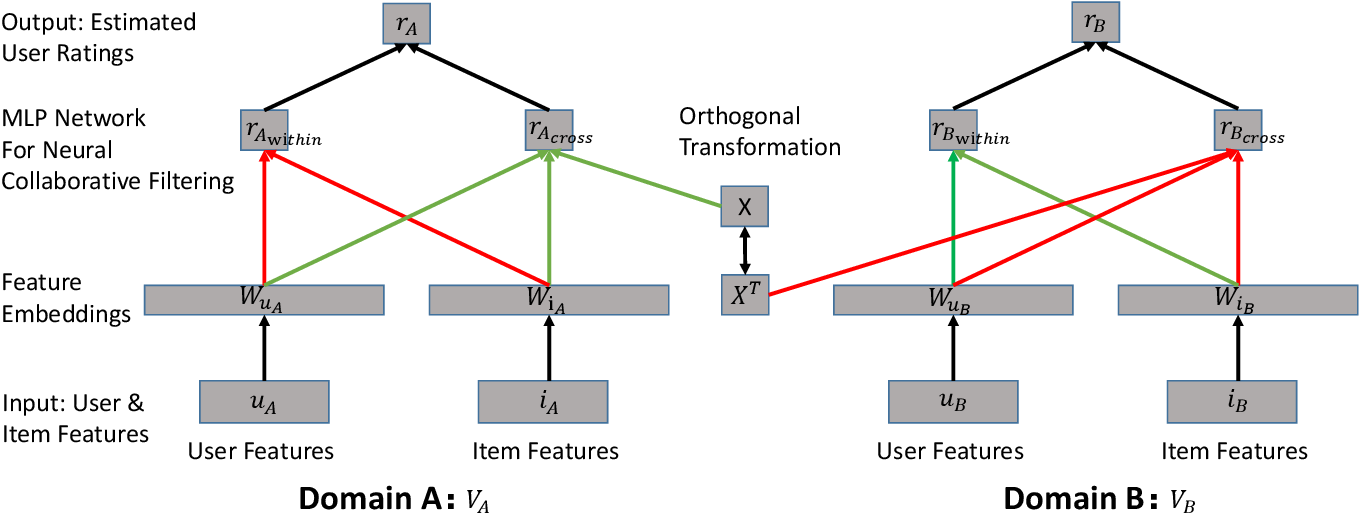Figure 1 for DDTCDR: Deep Dual Transfer Cross Domain Recommendation