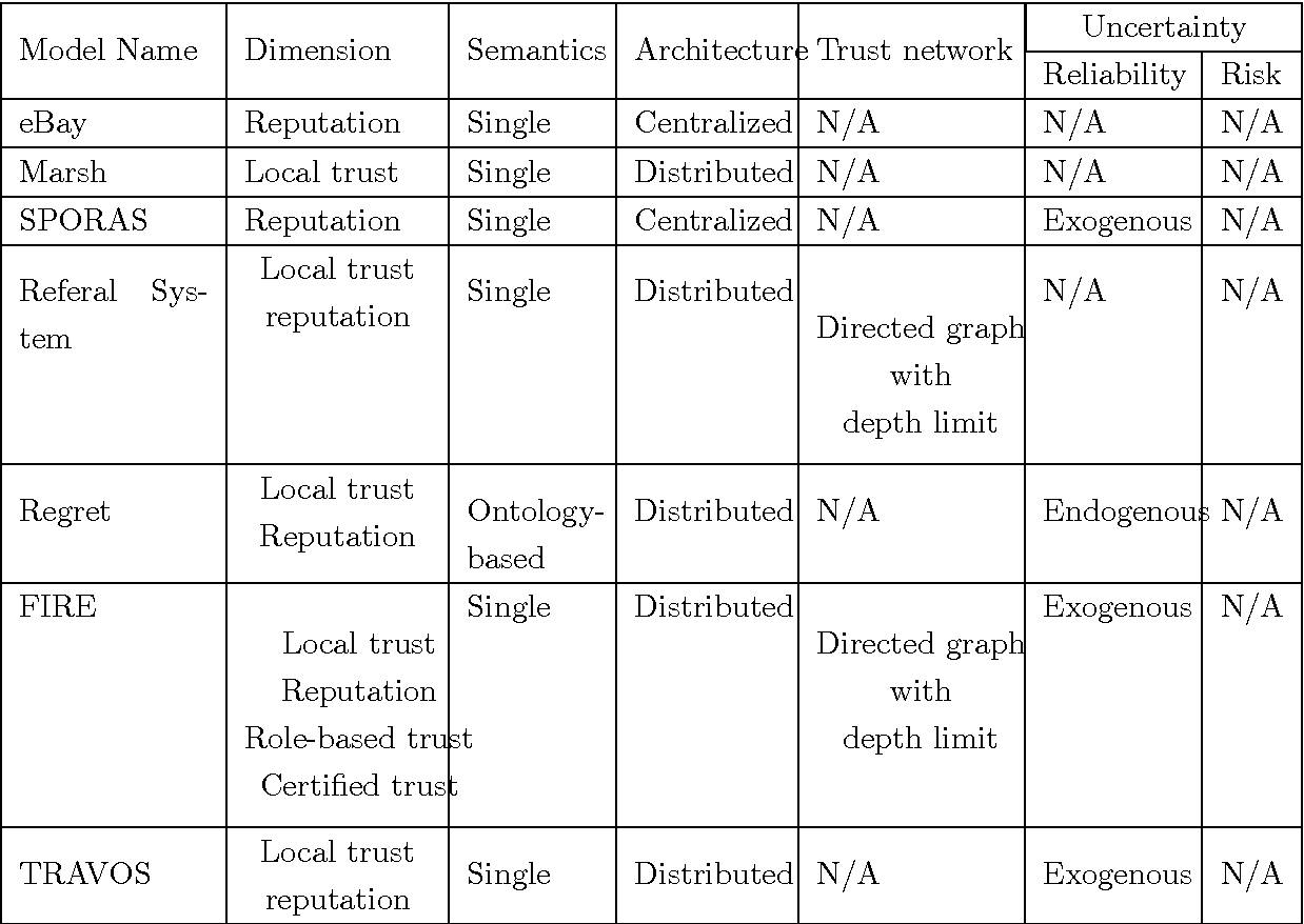 TRUST IN MULTI AGENT SYSTEMS DOWNLOAD