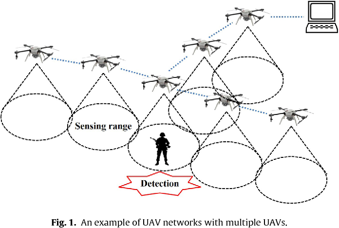 Collision Free Reinforced Barriers In Uav Networks