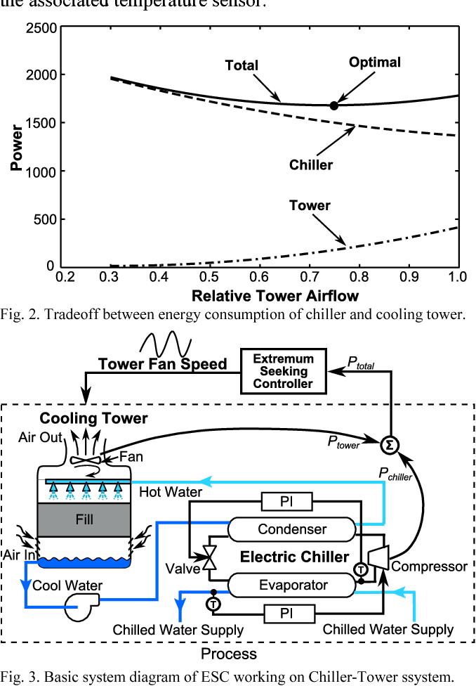 basic system diagram of esc working on chiller-tower ssystem