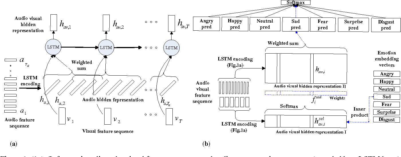 Figure 1 for Audio Visual Emotion Recognition with Temporal Alignment and Perception Attention