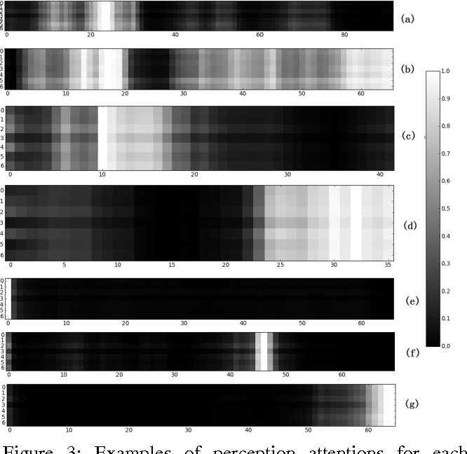 Figure 4 for Audio Visual Emotion Recognition with Temporal Alignment and Perception Attention
