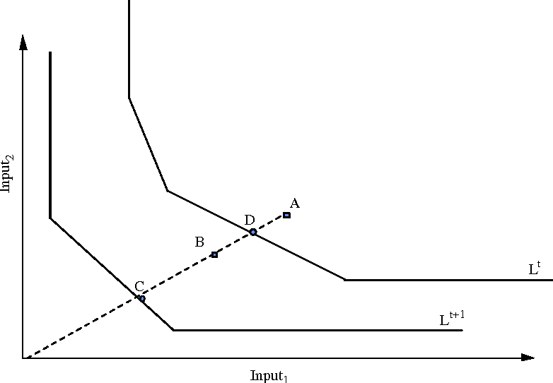 A mathematical model for dynamic efficiency using data envelopment figure 1 ccuart Gallery