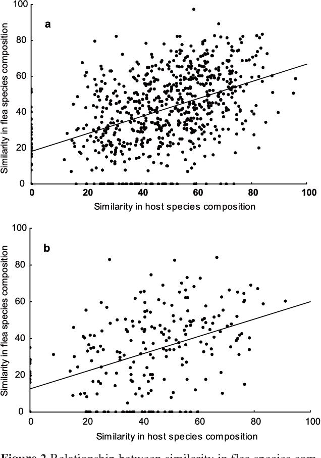 Seasonal And Habitat Dependence Of Fleas Parasitic On Small Mammals