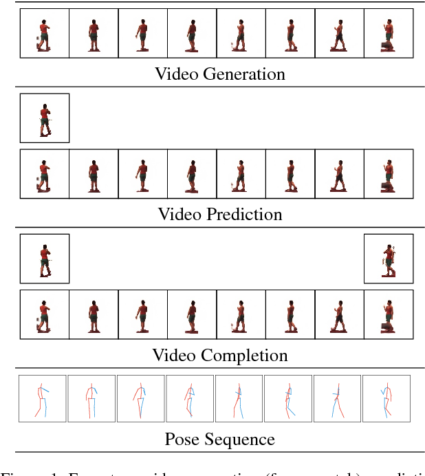 Figure 1 for Deep Video Generation, Prediction and Completion of Human Action Sequences