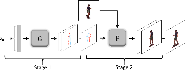 Figure 3 for Deep Video Generation, Prediction and Completion of Human Action Sequences
