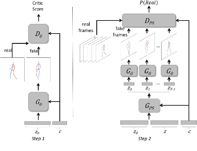 Figure 4 for Deep Video Generation, Prediction and Completion of Human Action Sequences