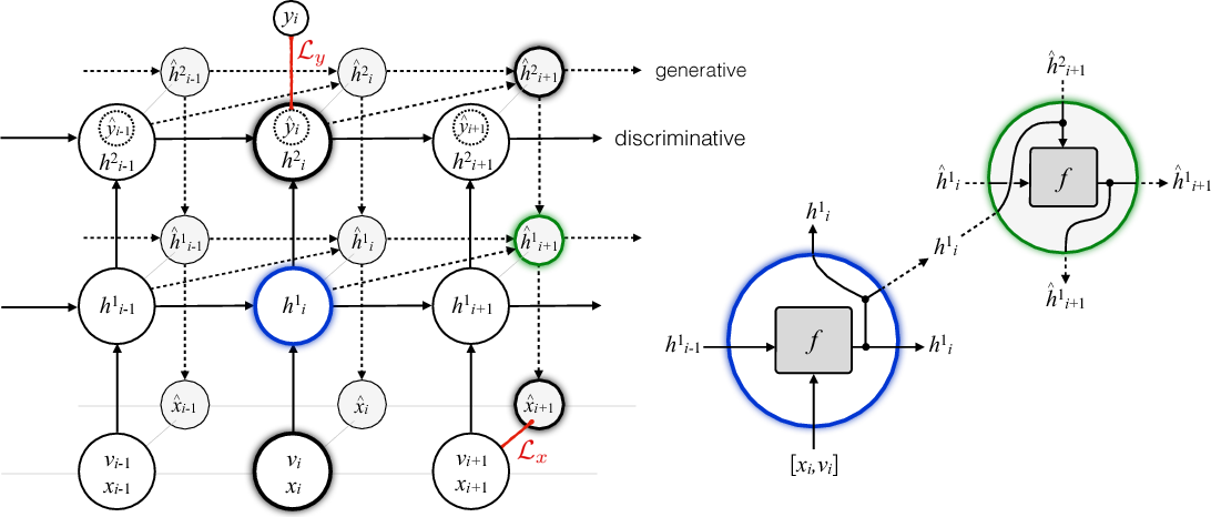 Figure 1 for Learning recurrent representations for hierarchical behavior modeling