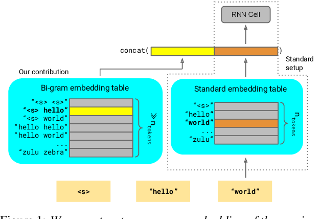 Figure 1 for Lookup-Table Recurrent Language Models for Long Tail Speech Recognition