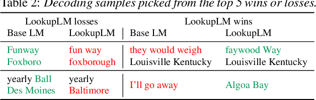 Figure 3 for Lookup-Table Recurrent Language Models for Long Tail Speech Recognition