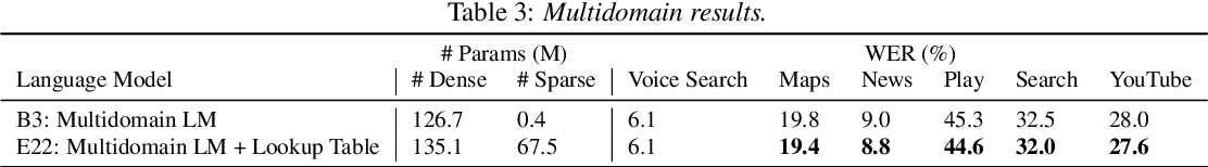 Figure 4 for Lookup-Table Recurrent Language Models for Long Tail Speech Recognition