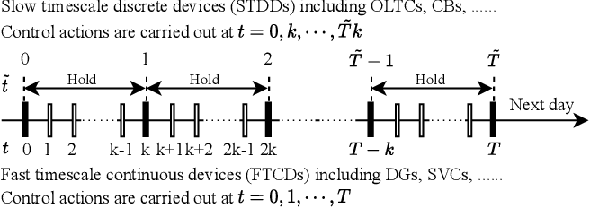 Figure 1 for Bi-level Off-policy Reinforcement Learning for Volt/VAR Control Involving Continuous and Discrete Devices