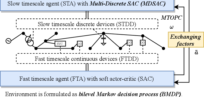 Figure 2 for Bi-level Off-policy Reinforcement Learning for Volt/VAR Control Involving Continuous and Discrete Devices