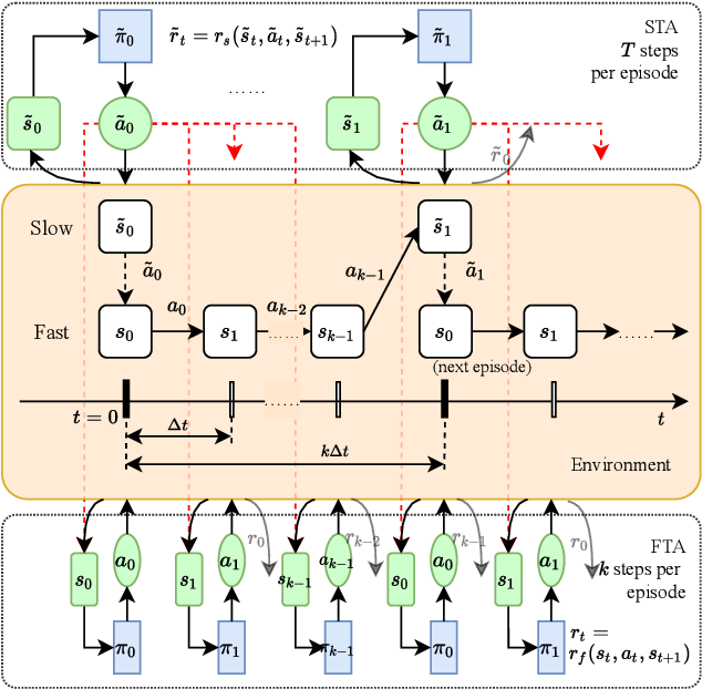 Figure 3 for Bi-level Off-policy Reinforcement Learning for Volt/VAR Control Involving Continuous and Discrete Devices