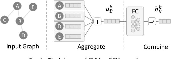Figure 1 for BlockGNN: Towards Efficient GNN Acceleration Using Block-Circulant Weight Matrices