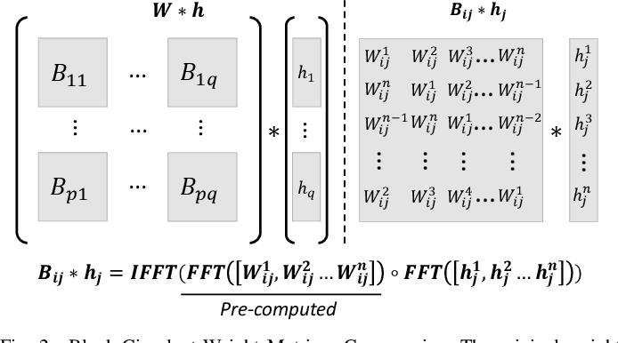 Figure 2 for BlockGNN: Towards Efficient GNN Acceleration Using Block-Circulant Weight Matrices