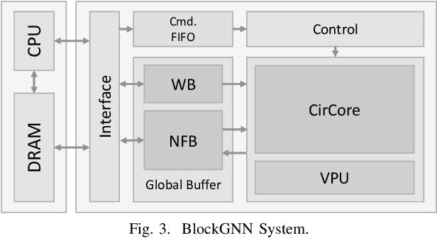 Figure 3 for BlockGNN: Towards Efficient GNN Acceleration Using Block-Circulant Weight Matrices
