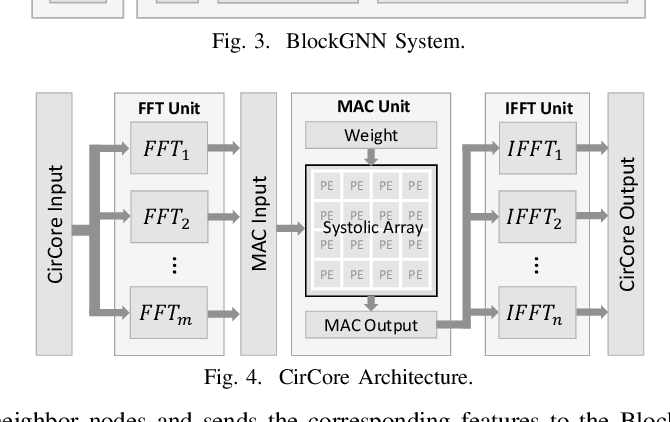 Figure 4 for BlockGNN: Towards Efficient GNN Acceleration Using Block-Circulant Weight Matrices