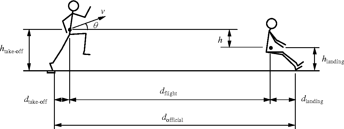 Figure 1 From Optimum Take Off Angle In The Long Jump Semantic