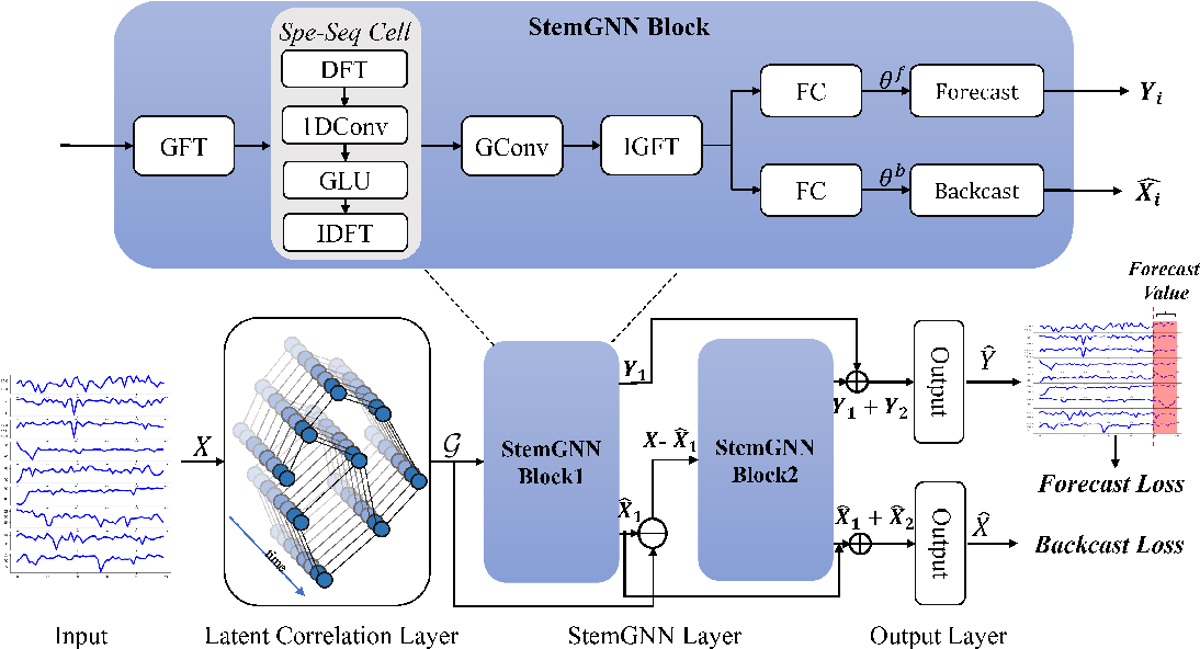 Figure 1 for Spectral Temporal Graph Neural Network for Multivariate Time-series Forecasting