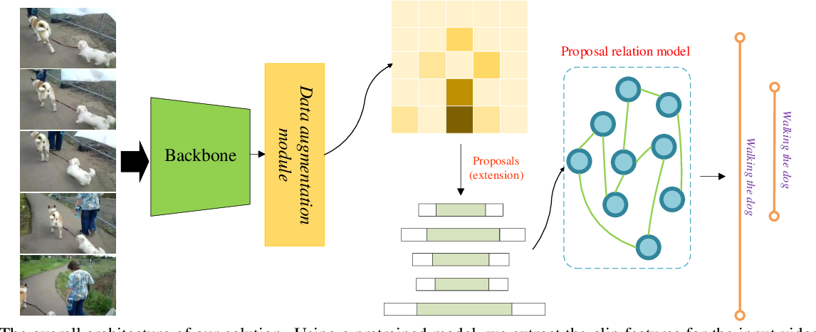 Figure 1 for Proposal Relation Network for Temporal Action Detection