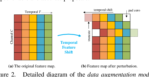 Figure 3 for Proposal Relation Network for Temporal Action Detection