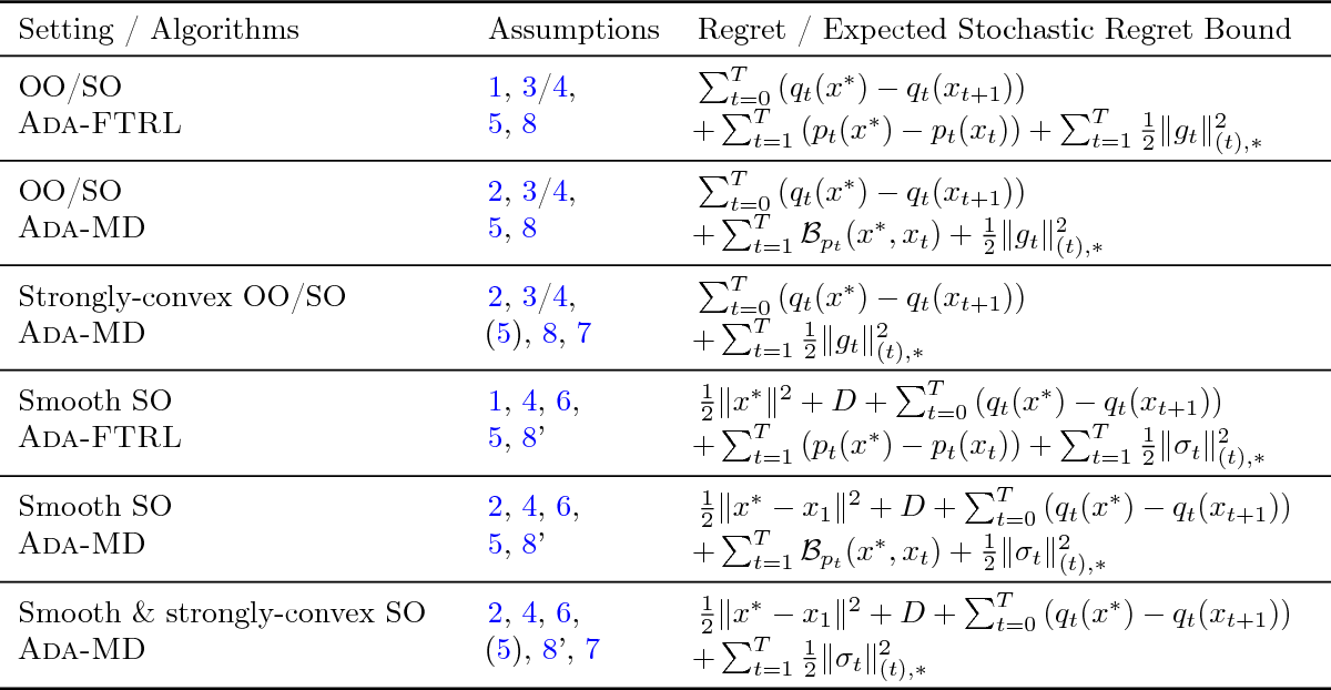 Figure 3 for A Modular Analysis of Adaptive (Non-)Convex Optimization: Optimism, Composite Objectives, and Variational Bounds
