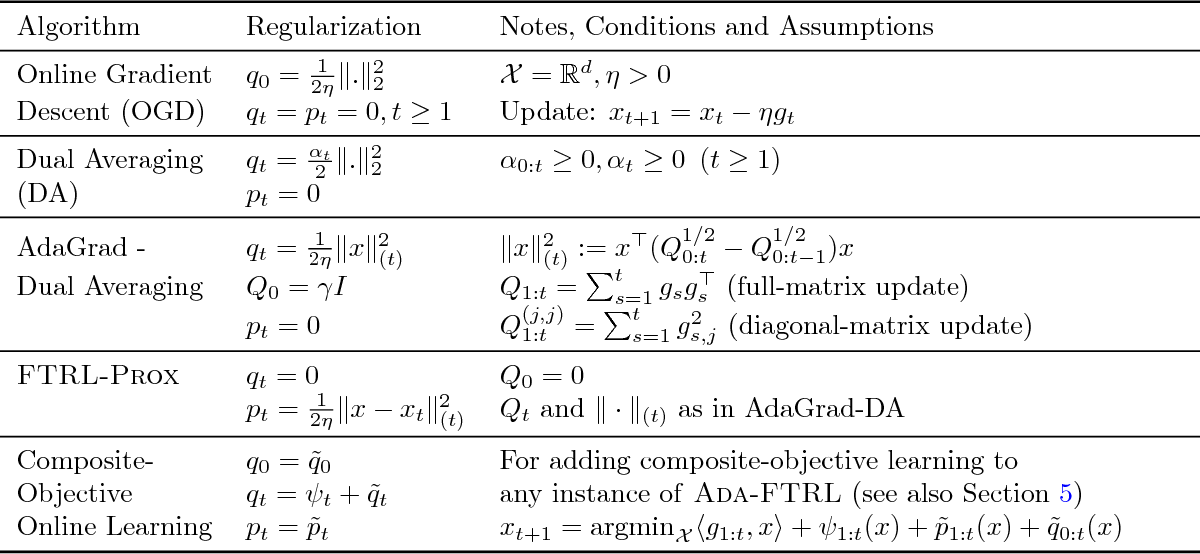 Figure 1 for A Modular Analysis of Adaptive (Non-)Convex Optimization: Optimism, Composite Objectives, and Variational Bounds