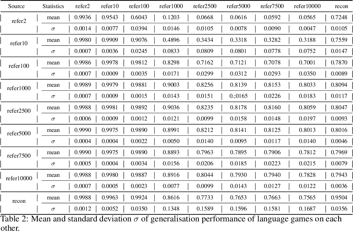 Figure 4 for Expressivity of Emergent Language is a Trade-off between Contextual Complexity and Unpredictability