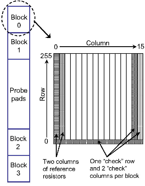 Fig. 1. Addressable array block diagram. allowed design rules in order to force a failure. The design point at which the structure fails would then provide an indication of the process margin.