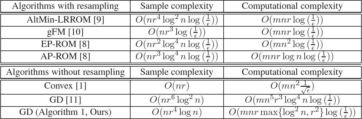 Figure 1 for Nonconvex Matrix Factorization from Rank-One Measurements