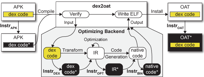 Figure 4 from ARTist: The Android Runtime Instrumentation