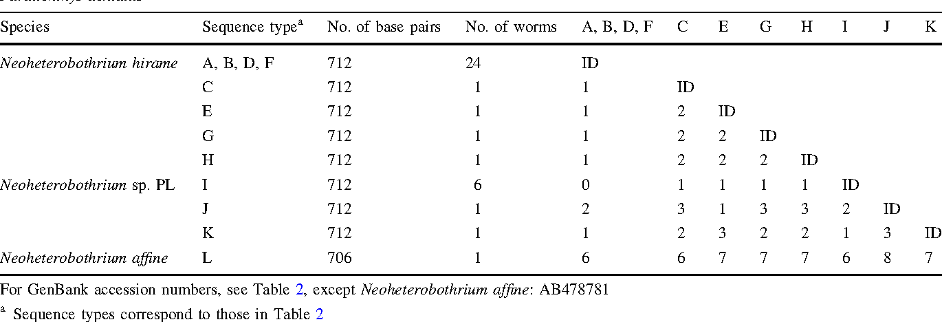 Table 4 Matrix of pairwise absolute differences in DNA sequences in ITS1 region between Neoheterobothrium hirame collected from Paralichthys olivaceus, Neoheterobothrium sp. PL collected from Paralichthys lethostigma, and Neoheterobothrium affine collected from Paralichthys dentatus